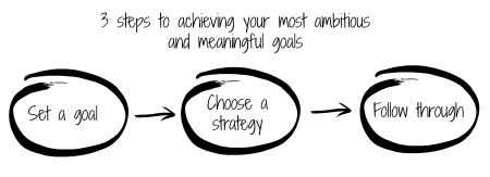 3 steps to goal setting blog